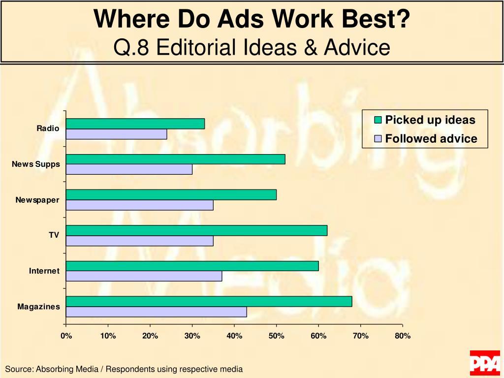 Where Do Ads Work Best?