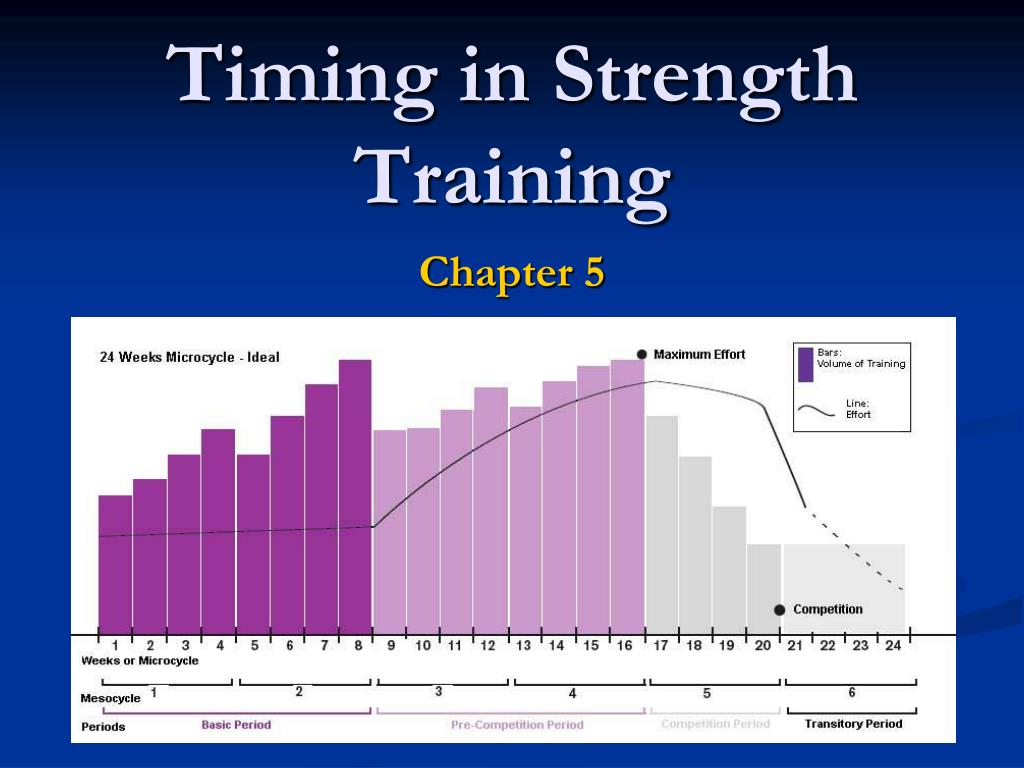 timing in strength training l.