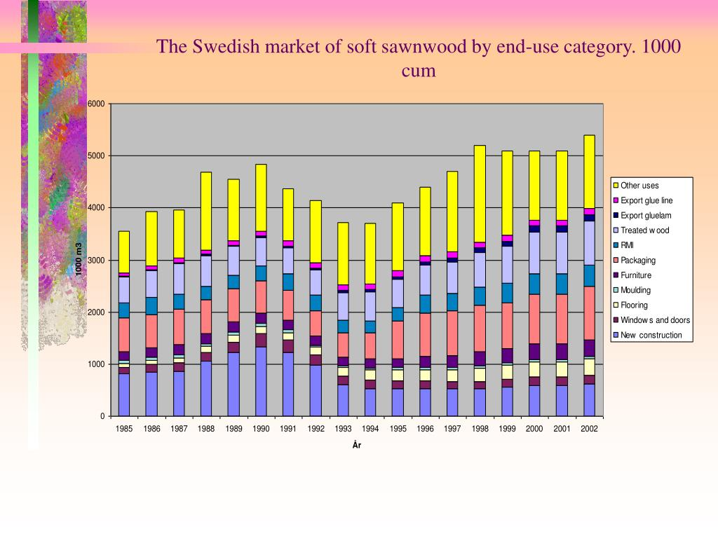The Swedish market of soft sawnwood by end-use category. 1000 cum