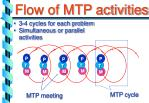 flow of mtp activities