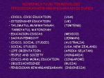 nomenklatuur terminologi pendididkan kewarganegaraan di dunia