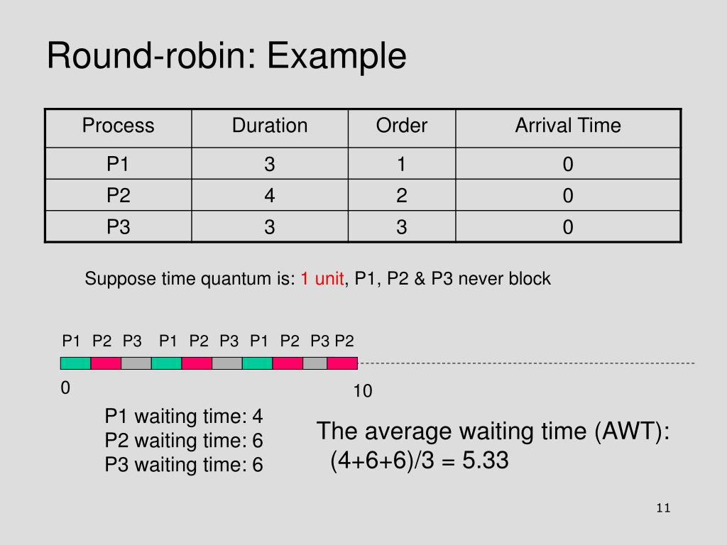 Round-robin: Example