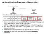 authentication process shared key