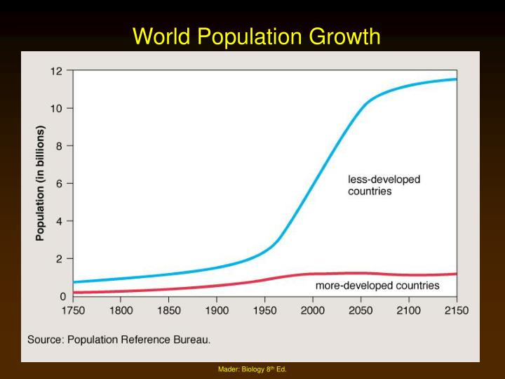 biology and the two types of population growth Start studying biology - chapter 5 - population growth learn vocabulary, terms, and more with flashcards, games,  the two different types of population growth.