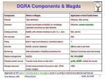 dgra components magda