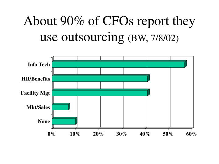 About 90 of cfos report they use outsourcing bw 7 8 02