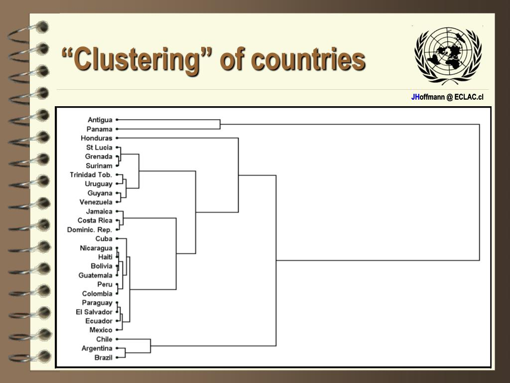 """""""Clustering"""" of countries"""