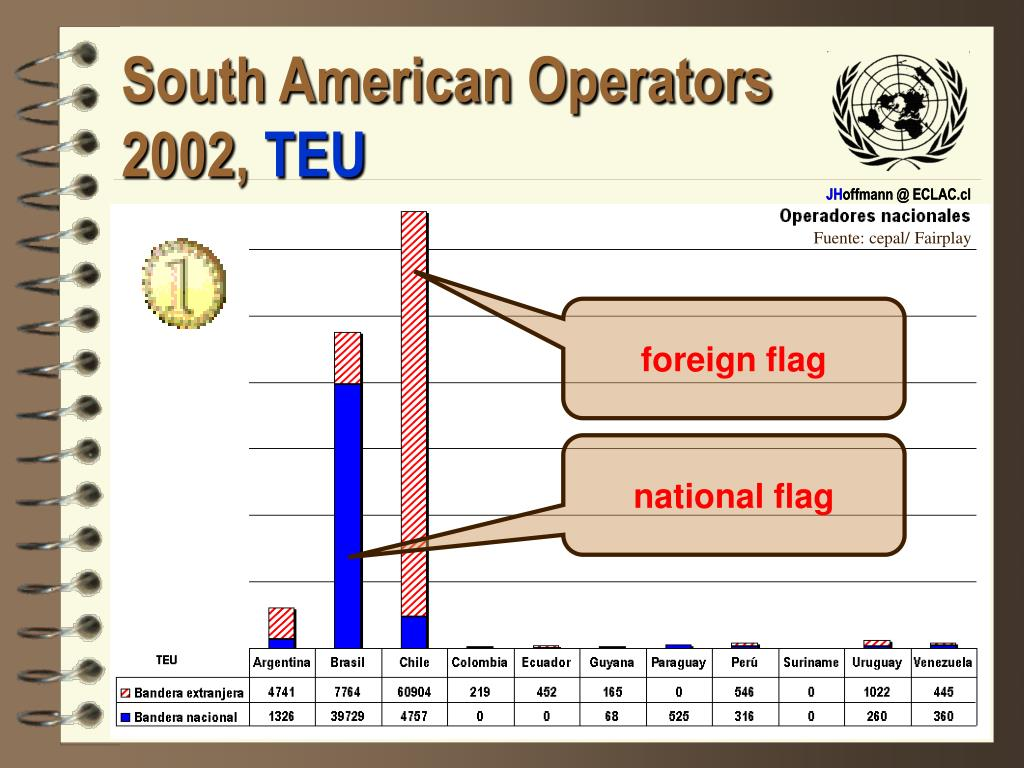 South American Operators 200