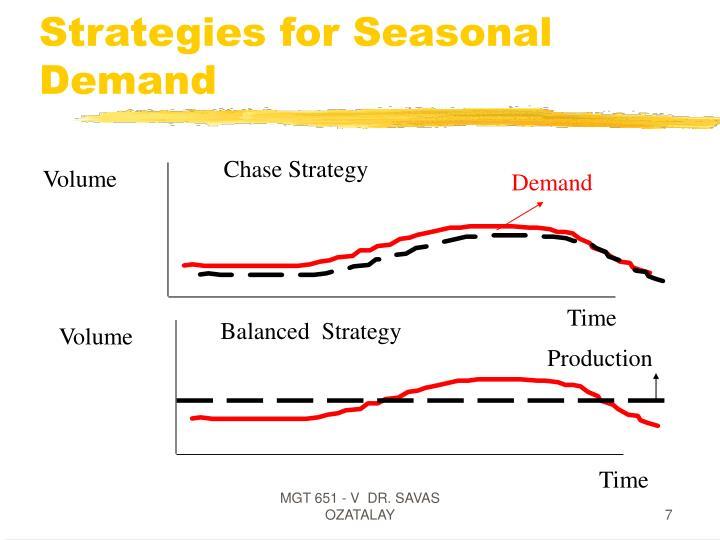 Strategies for Seasonal  Demand