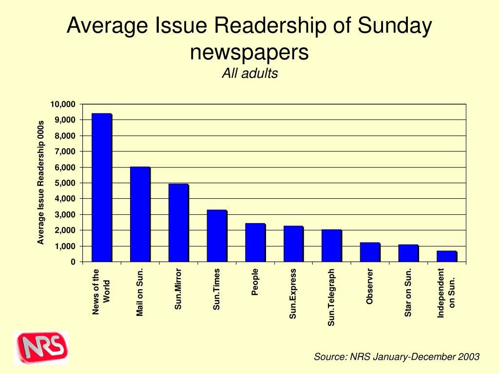 Average Issue Readership of Sunday newspapers