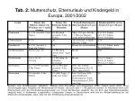 tab 2 mutterschutz elternurlaub und kindergeld in europa 2001 2002