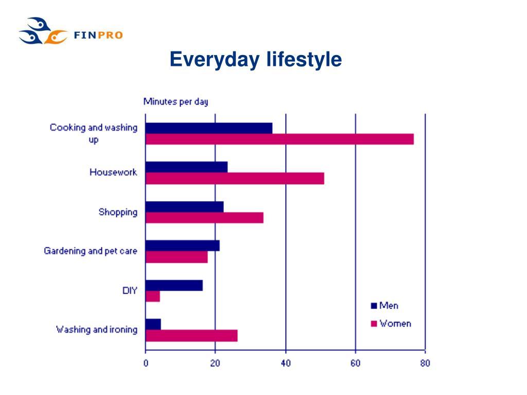 Everyday lifestyle