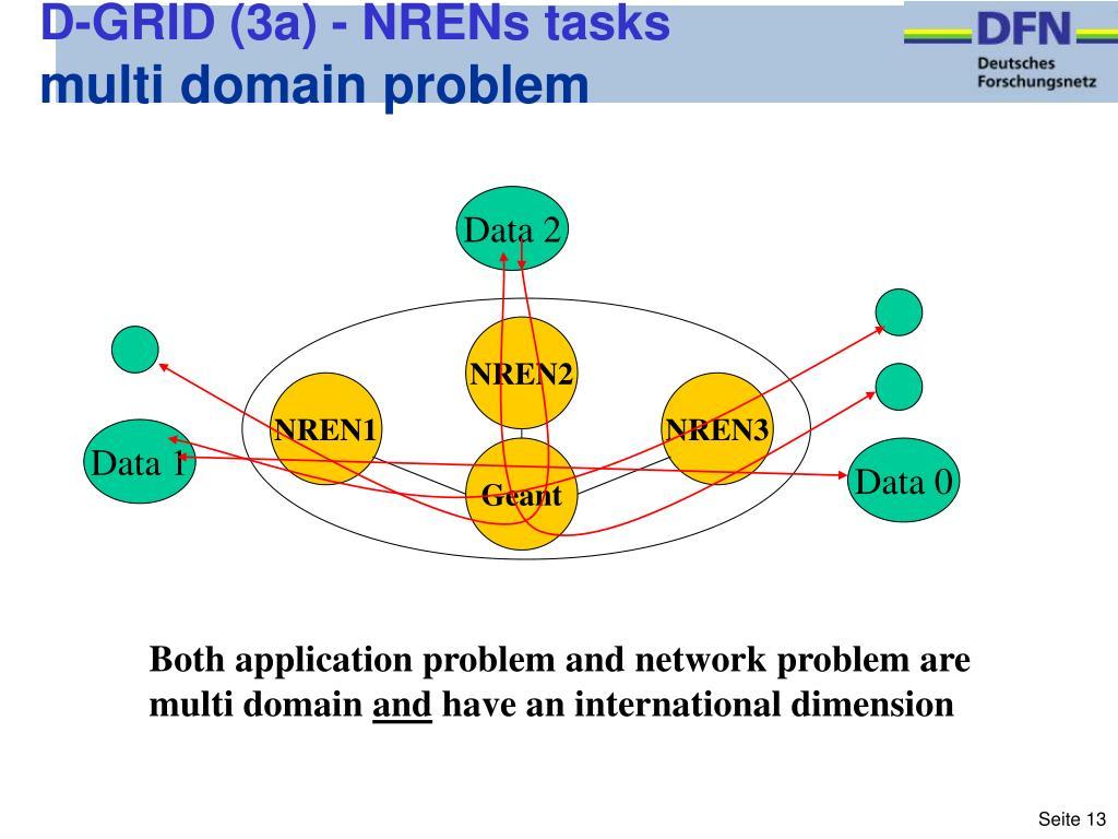 D-GRID (3a) - NRENs tasks