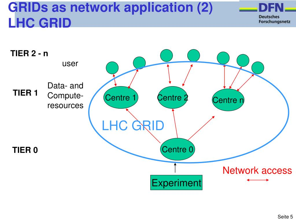 GRIDs as network application (2)