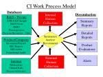ci work process model