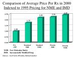 comparison of average price per rx in 2000 indexed to 1995 pricing for nme and imd