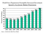 field force expansions exemplify increased investment spend to accelerate market penetration