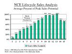 nce lifecycle sales analysis average percent of peak sales potential