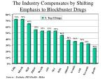 the industry compensates by shifting emphasis to blockbuster drugs