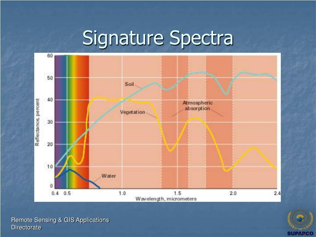 Signature Spectra