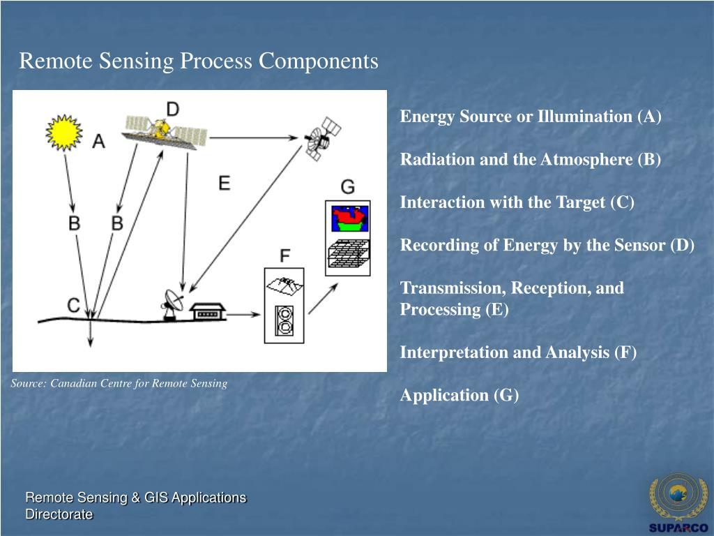 Remote Sensing Process Components
