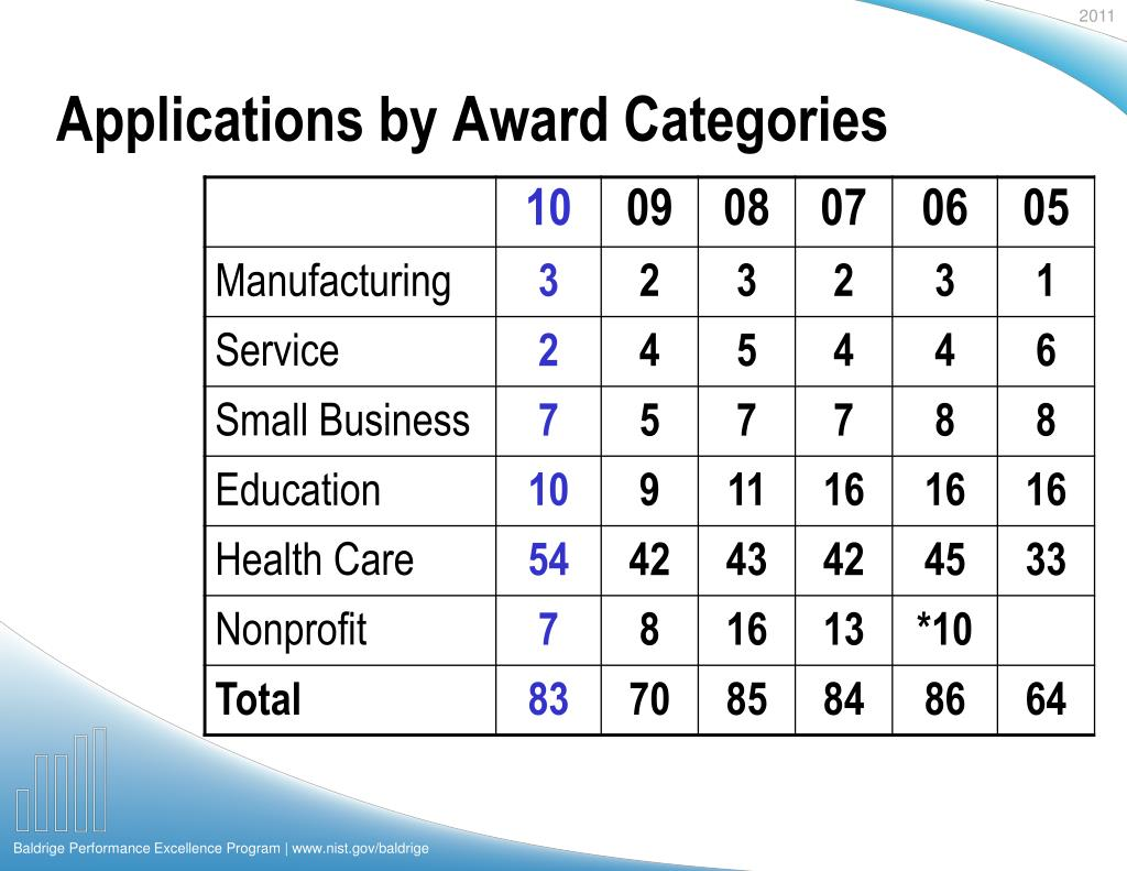 Applications by Award Categories