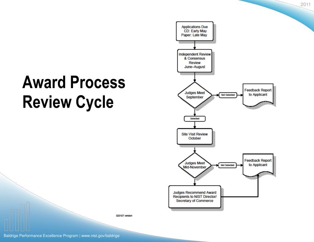 Award Process Review Cycle