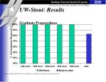 uw stout results graduate preparedness