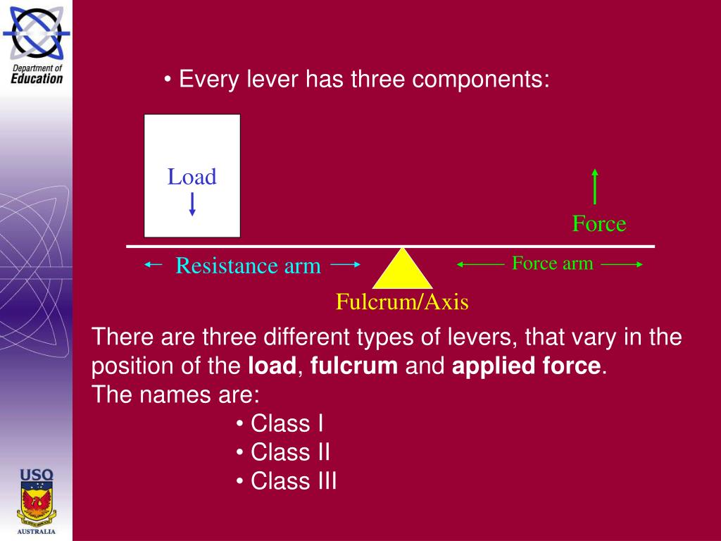 Every lever has three components: