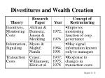 divestitures and wealth creation12