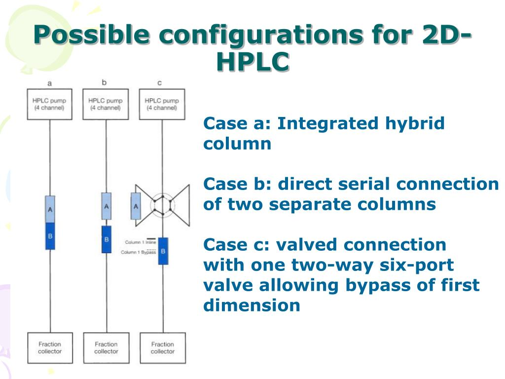 Possible configurations for 2D-HPLC
