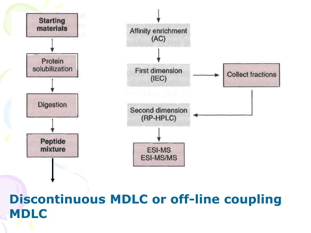 Discontinuous MDLC or off-line coupling