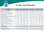 fy 2009 council allocation