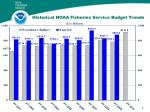 historical noaa fisheries service budget trends