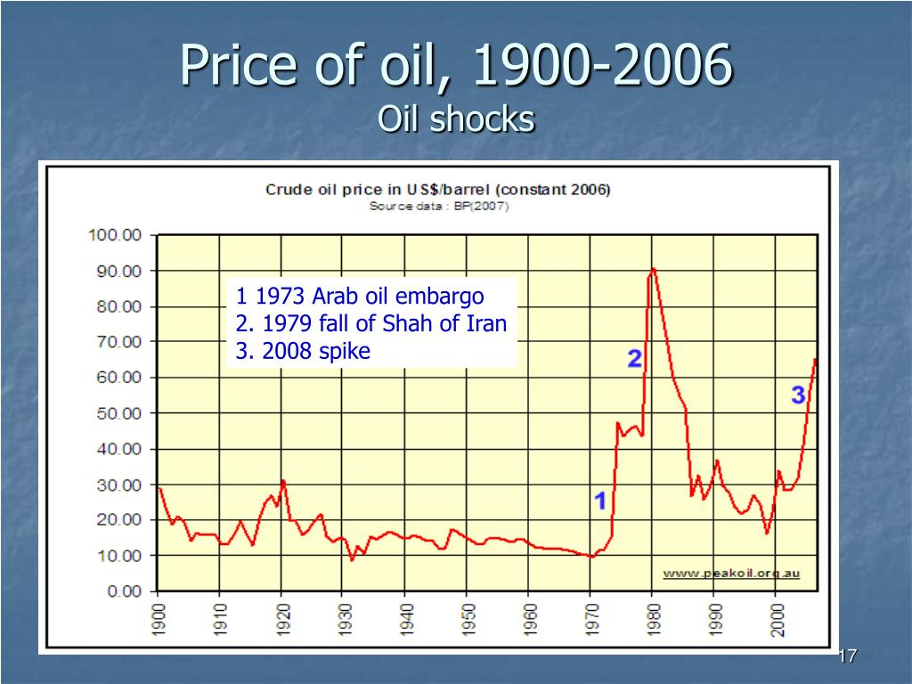 Price of oil, 1900-2006