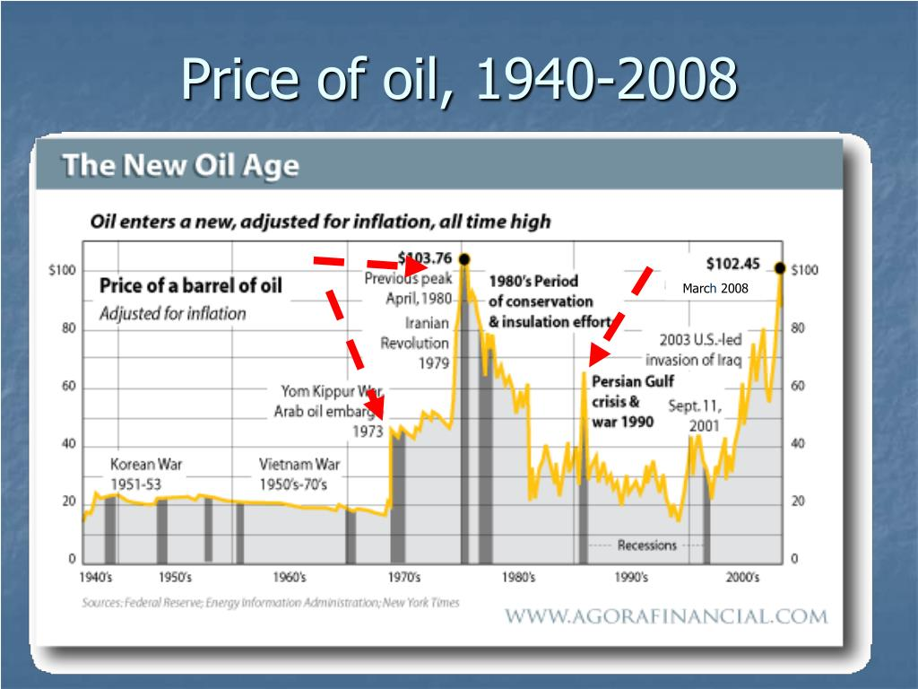 Price of oil, 1940-2008