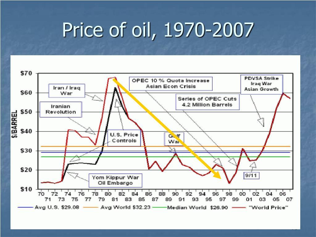 Price of oil, 1970-2007
