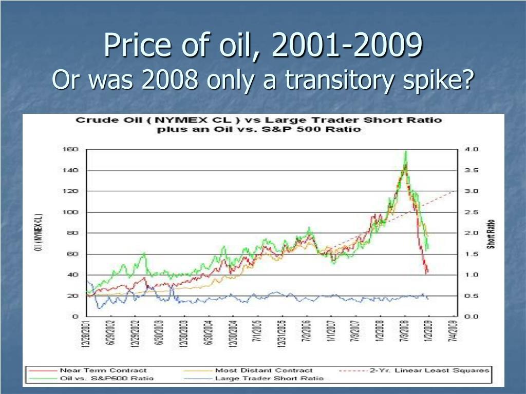 Price of oil, 2001-2009