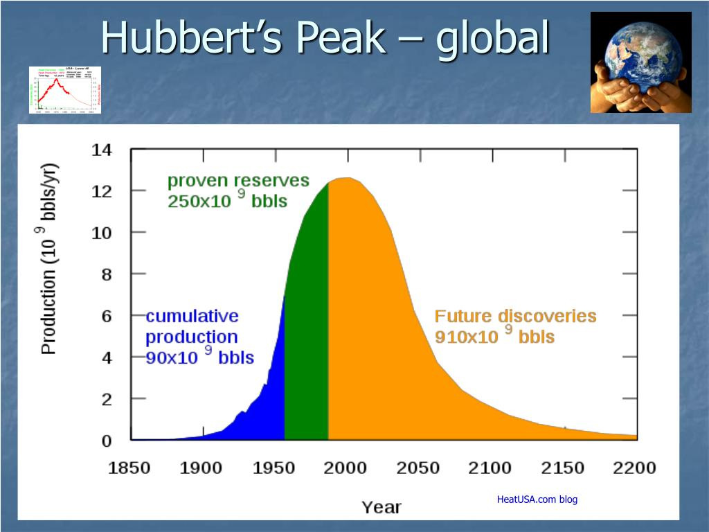 Hubbert's Peak – global