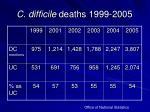 c difficile deaths 1999 2005