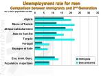 unemployment rate for men comparison between immigrants and 2 nd generation