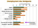 unemployment rate immigrants