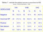 tableau 7 s rologie des patients sources en cause dans les aes source cclin paris nord 1999