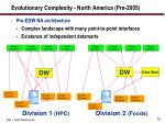 evolutionary complexity north america pre 2005