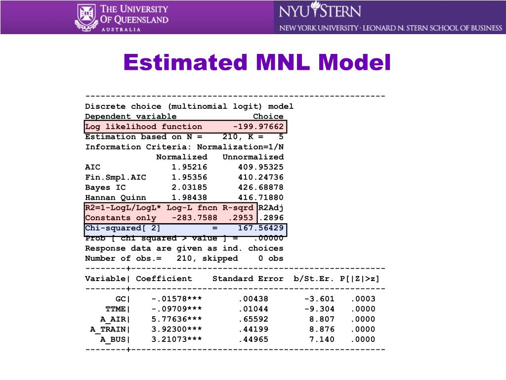 Estimated MNL Model
