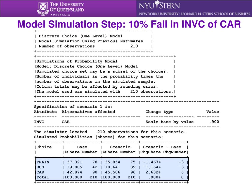 Model Simulation Step: 10% Fall in INVC of CAR