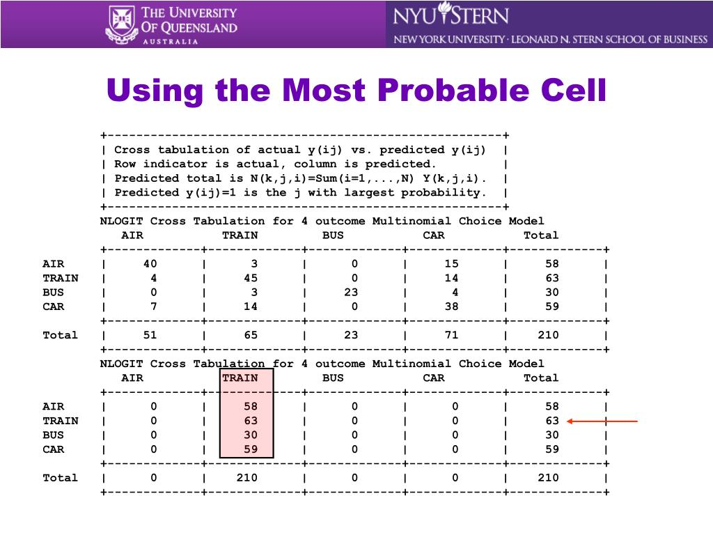 Using the Most Probable Cell