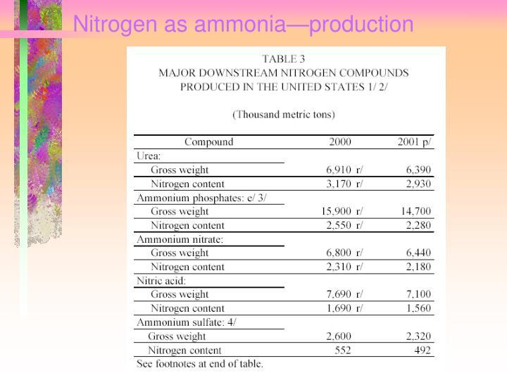 Nitrogen as ammonia—production
