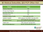 0 medical deductible 20 pcp office visit