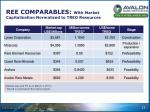 ree comparables with market capitalization normalized to treo resources